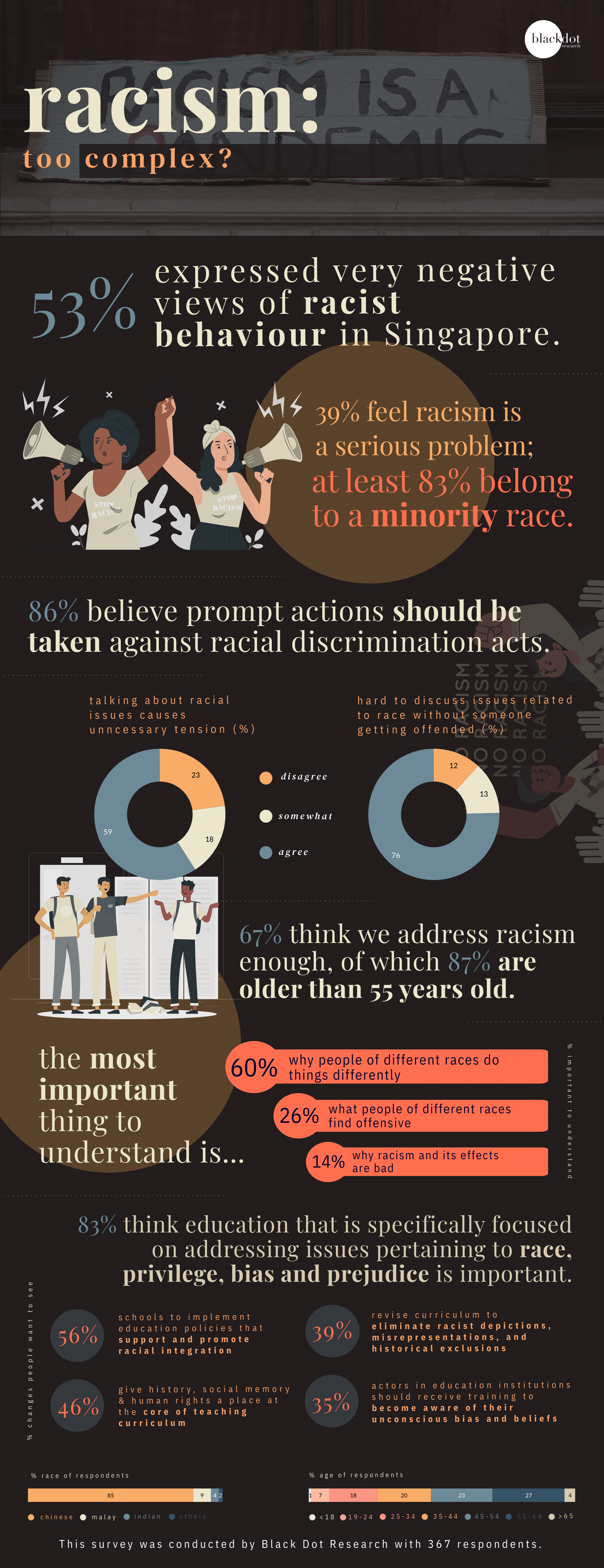 Infographic on racism in Singapore